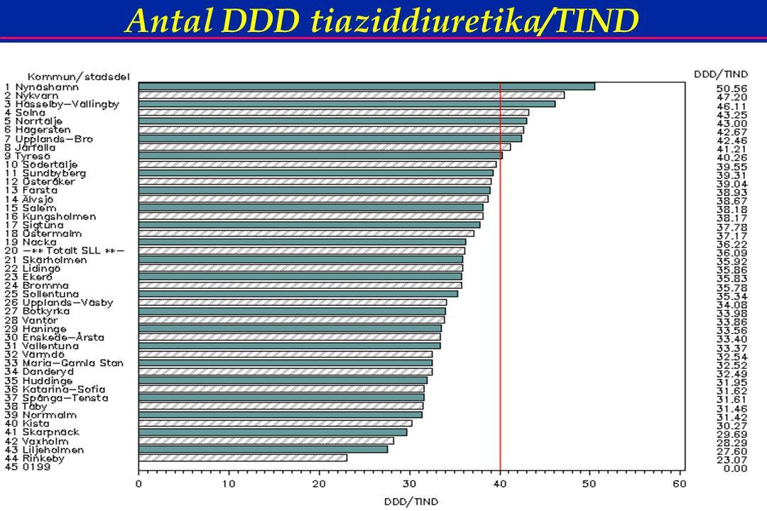 56 Antal DDD tiaziddiuretika/TIND