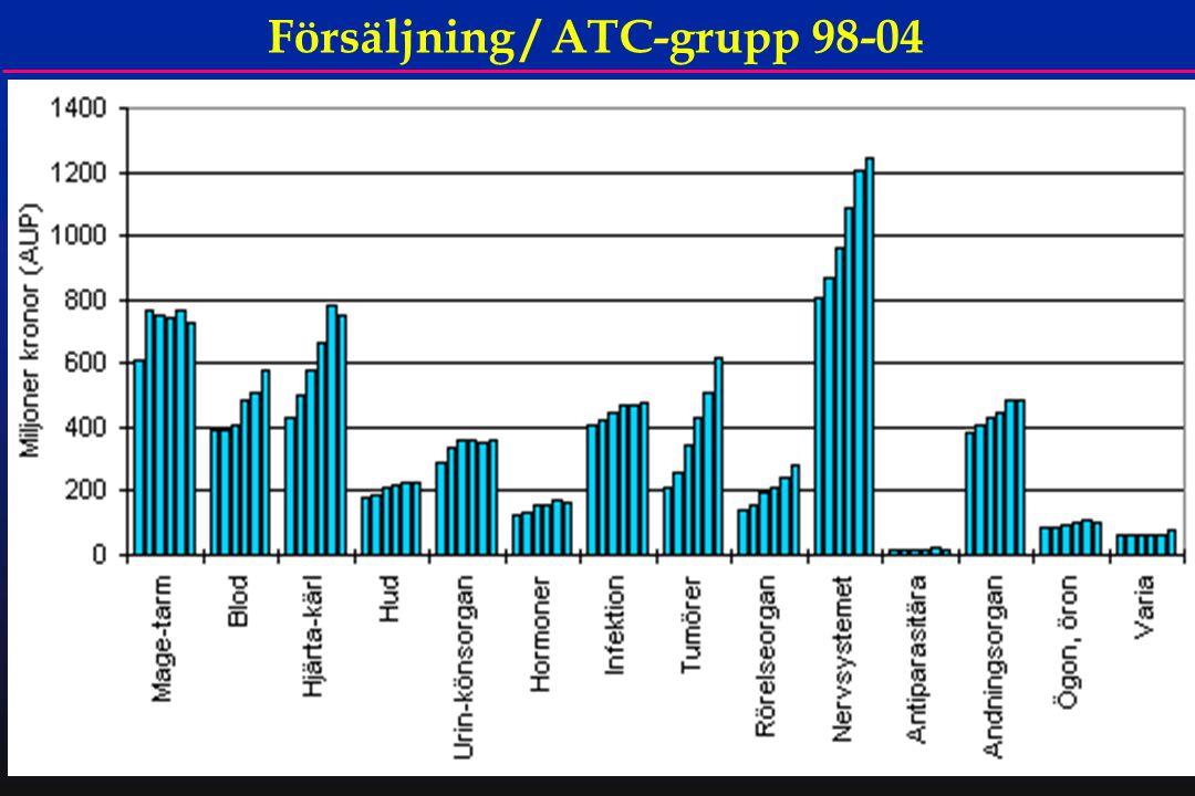 61 Försäljning / ATC-grupp 98-04