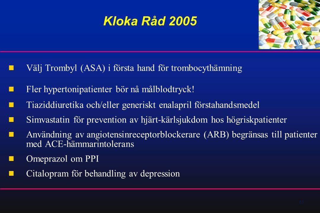 63 Kloka Råd 2005  Välj Trombyl (ASA) i första hand för trombocythämning  Fler hypertonipatienter bör nå målblodtryck!  Tiaziddiuretika och/eller g