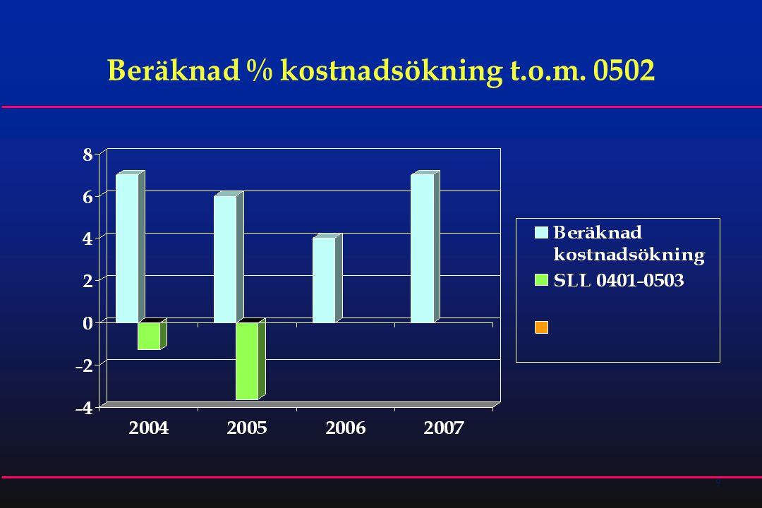9 Beräknad % kostnadsökning t.o.m. 0502