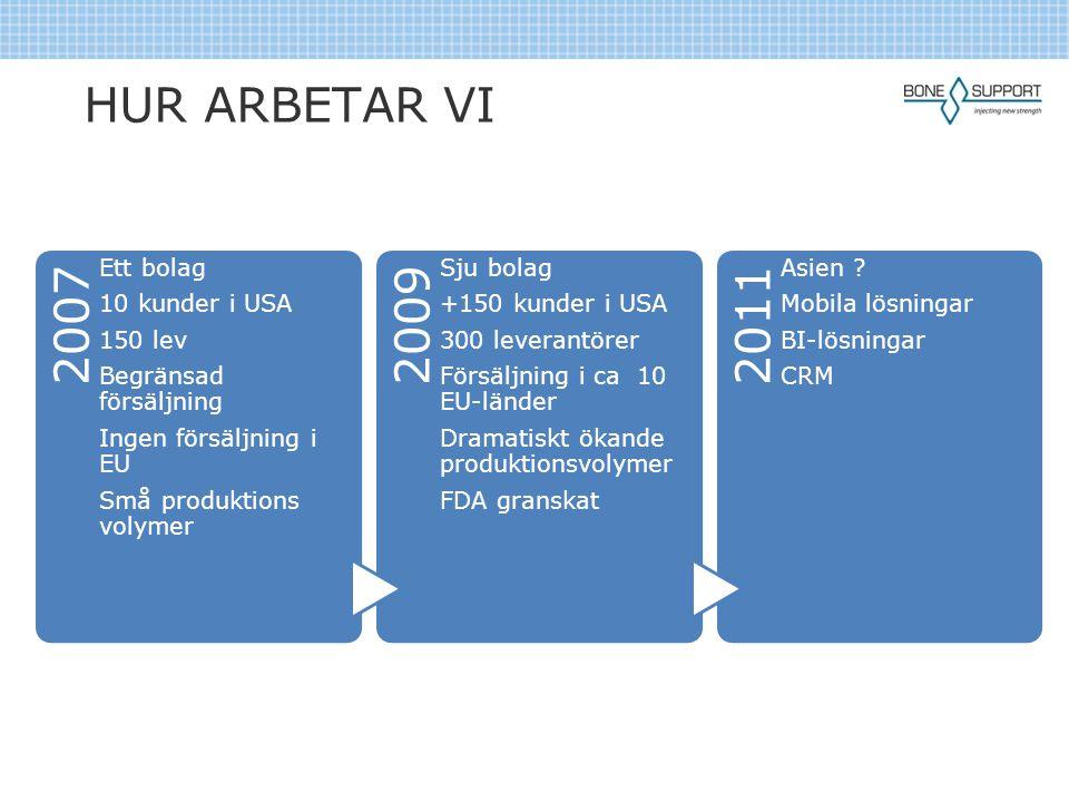 HUR ARBETAR VI 2007 Ett bolag 10 kunder i USA 150 lev Begränsad försäljning Ingen försäljning i EU Små produktions volymer 2009 Sju bolag +150 kunder i USA 300 leverantörer Försäljning i ca 10 EU- länder Dramatiskt ökande produktionsvolymer FDA granskat 2011 Asien .