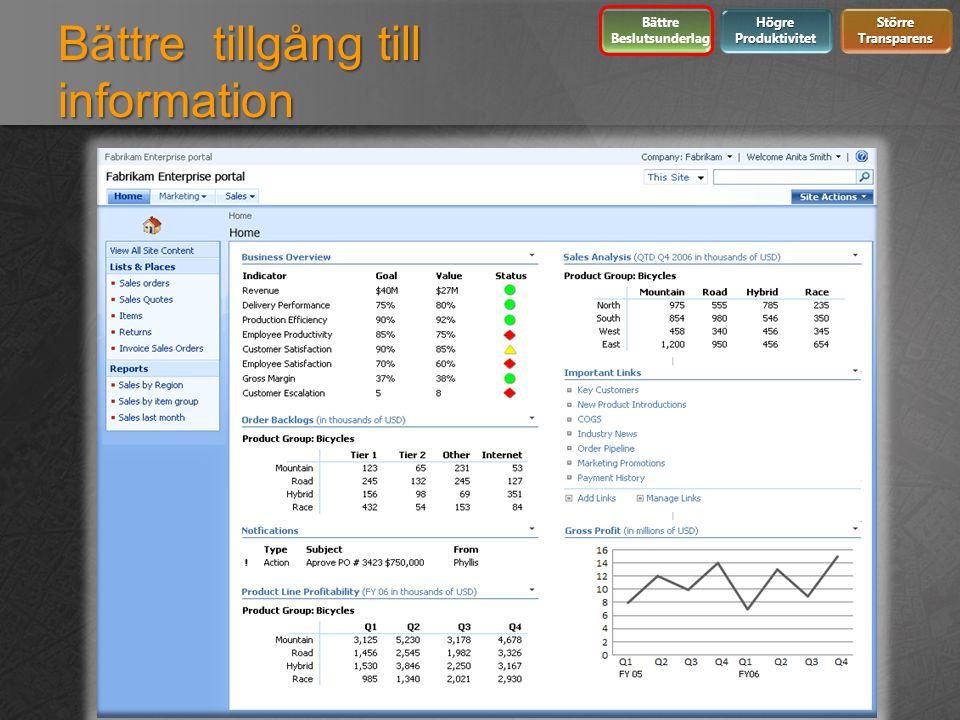 Bättre tillgång till information Bättre Beslutsunderlag Högre Produktivitet Större Transparens