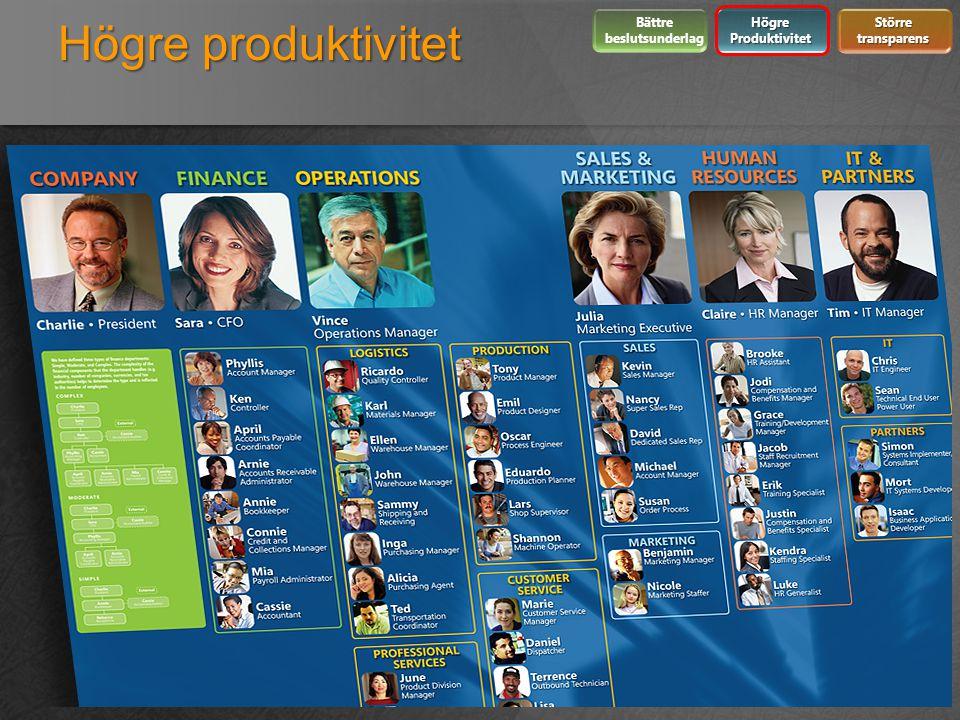 Högre produktivitet 18 Bättre beslutsunderlag Högre Produktivitet Större transparens