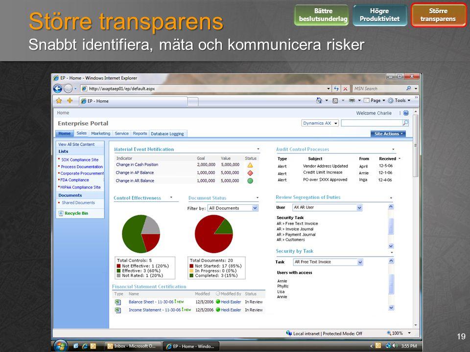 Större transparens Snabbt identifiera, mäta och kommunicera risker 19 Bättre beslutsunderlag Högre Produktivitet Större transparens