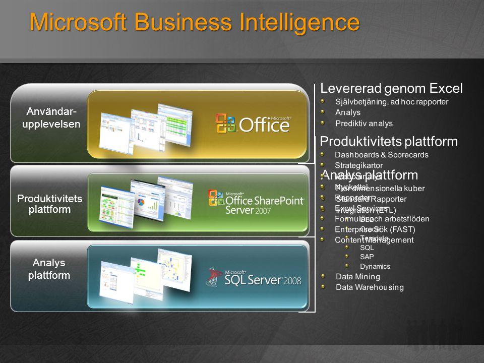 Microsoft Business Intelligence Användar- upplevelsen Produktivitets plattform Analys plattform
