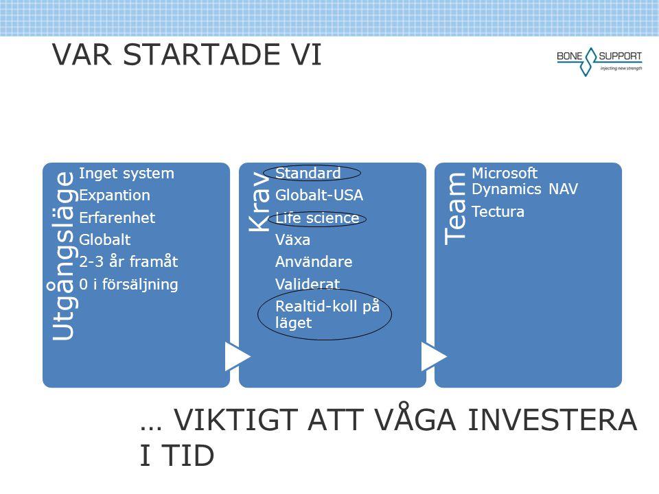 VAR STARTADE VI Utgångsläge Inget system Expantion Erfarenhet Globalt 2-3 år framåt 0 i försäljning Krav Standard Globalt-USA Life science Växa Använd