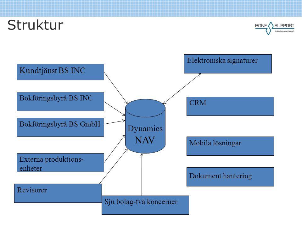 Struktur Kundtjänst BS INC Bokföringsbyrå BS INC Bokföringsbyrå BS GmbH Externa produktions- enheter Sju bolag-två koncerner Elektroniska signaturer D
