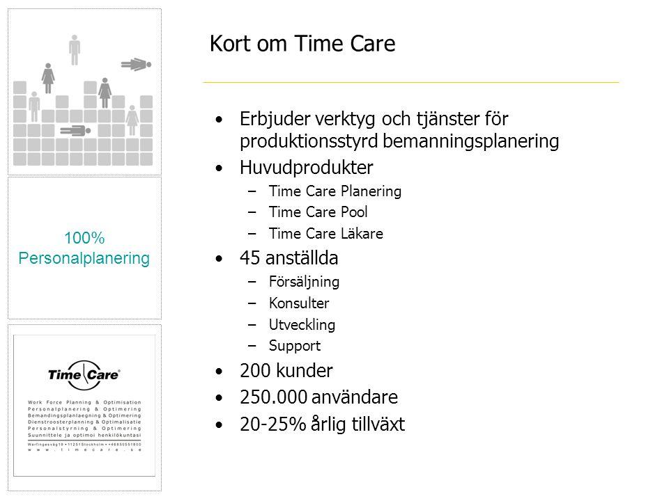 100% Personalplanering Kort om Time Care •Erbjuder verktyg och tjänster för produktionsstyrd bemanningsplanering •Huvudprodukter –Time Care Planering –Time Care Pool –Time Care Läkare •45 anställda –Försäljning –Konsulter –Utveckling –Support •200 kunder •250.000 användare •20-25% årlig tillväxt