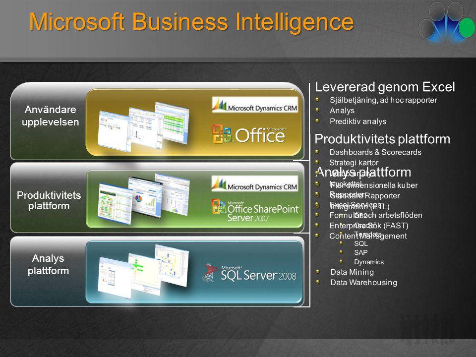 Microsoft Business Intelligence Användare upplevelsen Produktivitets plattform Analys plattform