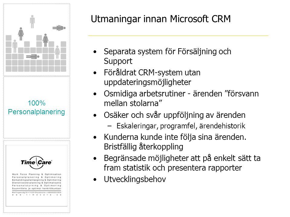 100% Personalplanering Utmaningar innan Microsoft CRM •Separata system för Försäljning och Support •Föråldrat CRM-system utan uppdateringsmöjligheter •Osmidiga arbetsrutiner - ärenden försvann mellan stolarna •Osäker och svår uppföljning av ärenden –Eskaleringar, programfel, ärendehistorik •Kunderna kunde inte följa sina ärenden.