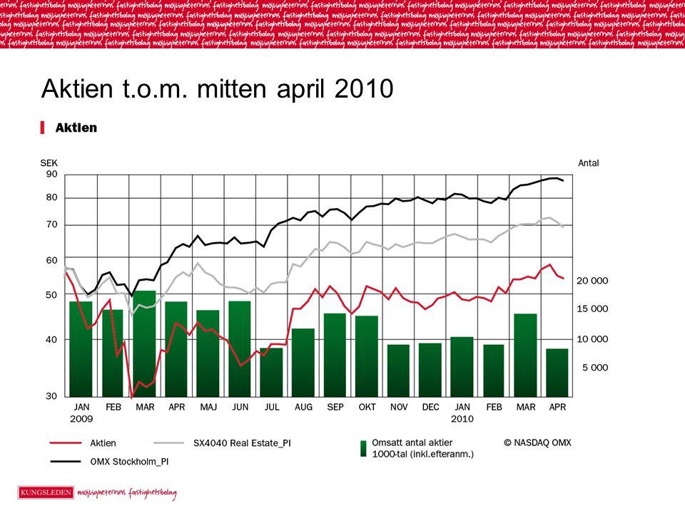 Aktien t.o.m. mitten april 2010