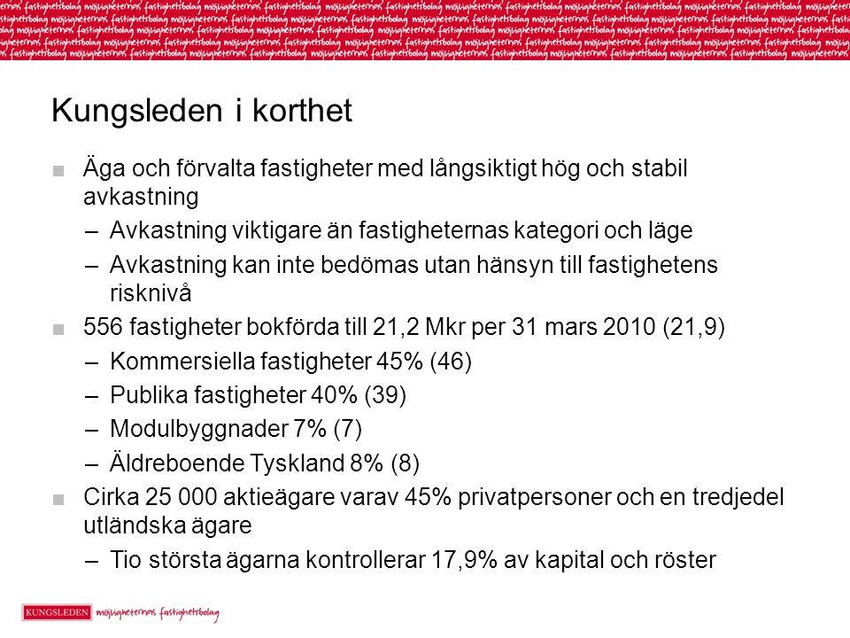 Kungsleden i korthet ■Äga och förvalta fastigheter med långsiktigt hög och stabil avkastning –Avkastning viktigare än fastigheternas kategori och läge –Avkastning kan inte bedömas utan hänsyn till fastighetens risknivå ■556 fastigheter bokförda till 21,2 Mkr per 31 mars 2010 (21,9) –Kommersiella fastigheter 45% (46) –Publika fastigheter 40% (39) –Modulbyggnader 7% (7) –Äldreboende Tyskland 8% (8) ■Cirka 25 000 aktieägare varav 45% privatpersoner och en tredjedel utländska ägare –Tio största ägarna kontrollerar 17,9% av kapital och röster