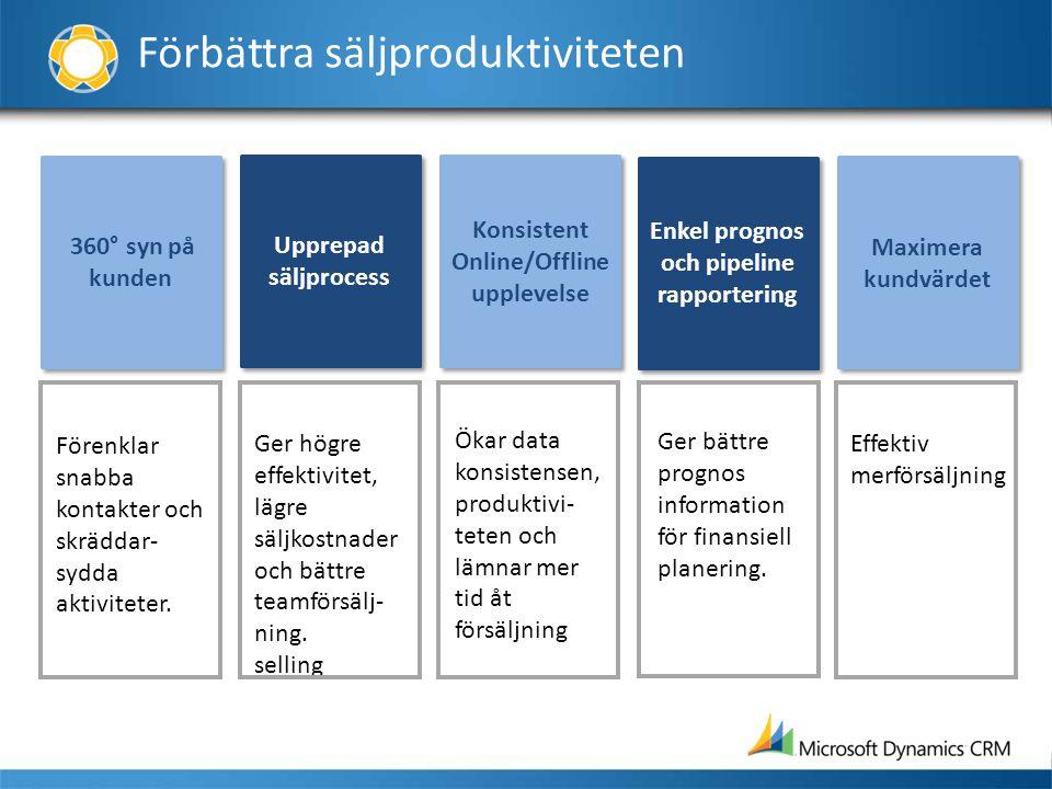 Förbättra säljproduktiviteten 360° syn på kunden Upprepad säljprocess Upprepad säljprocess Konsistent Online/Offline upplevelse Enkel prognos och pipe
