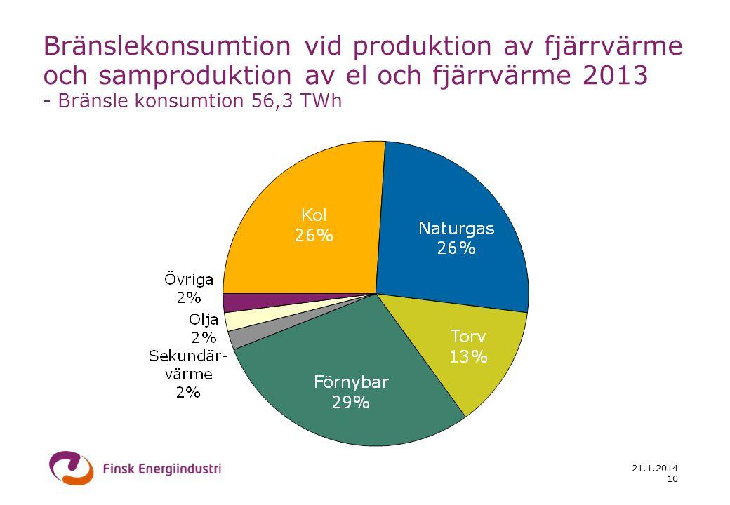 21.1.2014 10 Bränslekonsumtion vid produktion av fjärrvärme och samproduktion av el och fjärrvärme 2013 - Bränsle konsumtion 56,3 TWh