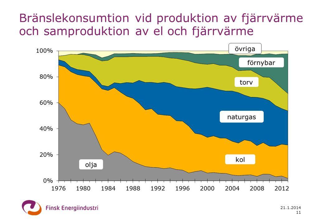 21.1.2014 11 Bränslekonsumtion vid produktion av fjärrvärme och samproduktion av el och fjärrvärme