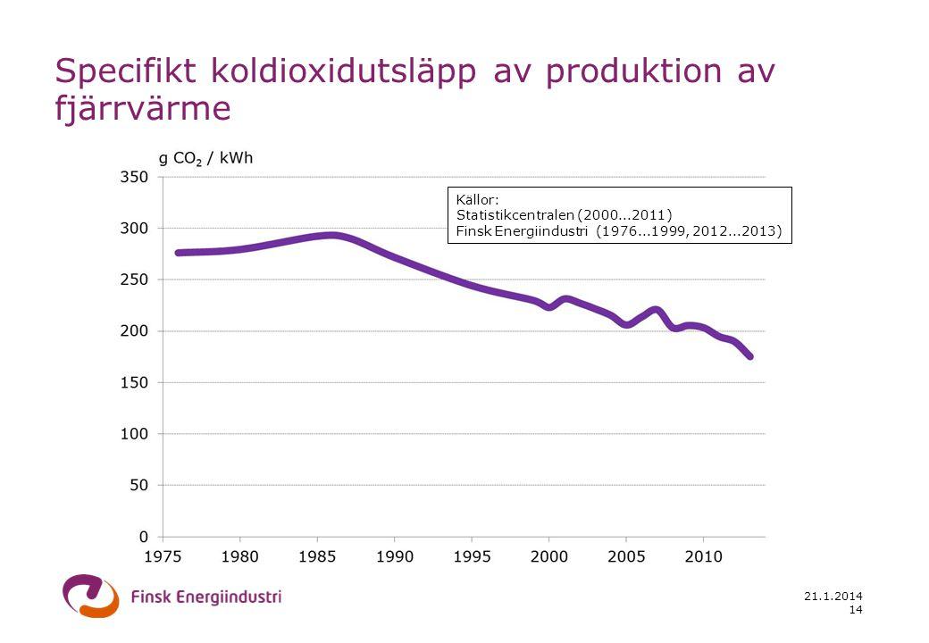 21.1.2014 14 Specifikt koldioxidutsläpp av produktion av fjärrvärme Källor: Statistikcentralen (2000...2011) Finsk Energiindustri (1976...1999, 2012..