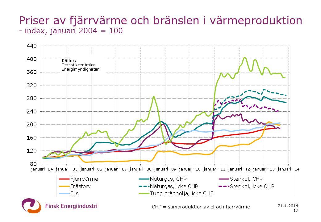 21.1.2014 17 Priser av fjärrvärme och bränslen i värmeproduktion - index, januari 2004 = 100 CHP = samproduktion av el och fjärrvärme