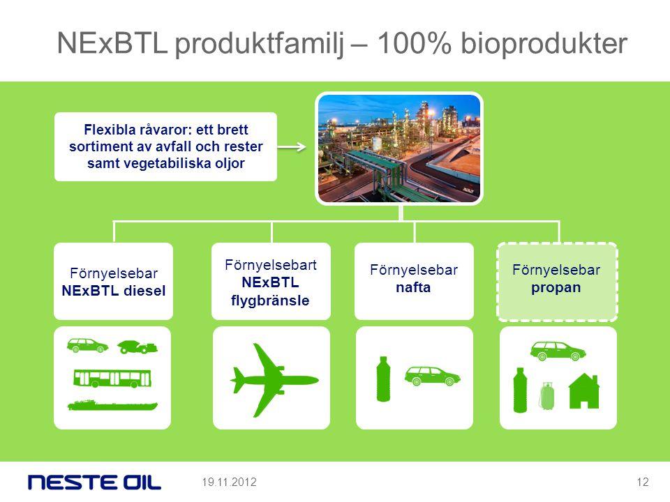 NExBTL produktfamilj – 100% bioprodukter Flexibla råvaror: ett brett sortiment av avfall och rester samt vegetabiliska oljor Förnyelsebar NExBTL diesel Förnyelsebart NExBTL flygbränsle Förnyelsebar nafta Förnyelsebar propan 19.11.201212