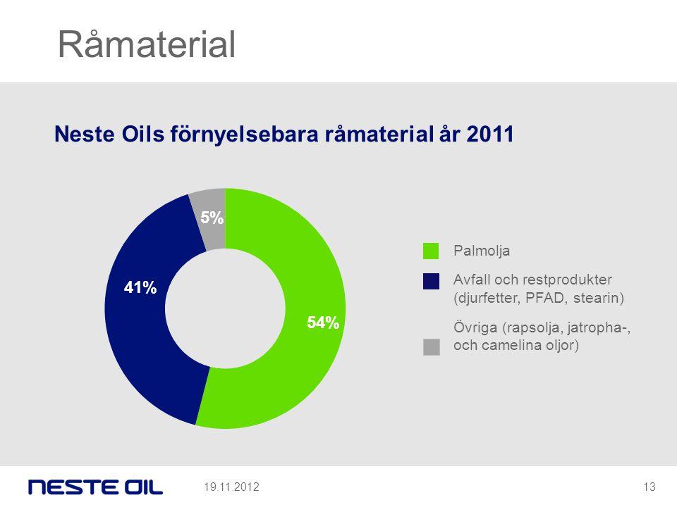 Palmolja Avfall och restprodukter (djurfetter, PFAD, stearin) Övriga (rapsolja, jatropha-, och camelina oljor) Råmaterial Neste Oils förnyelsebara råm