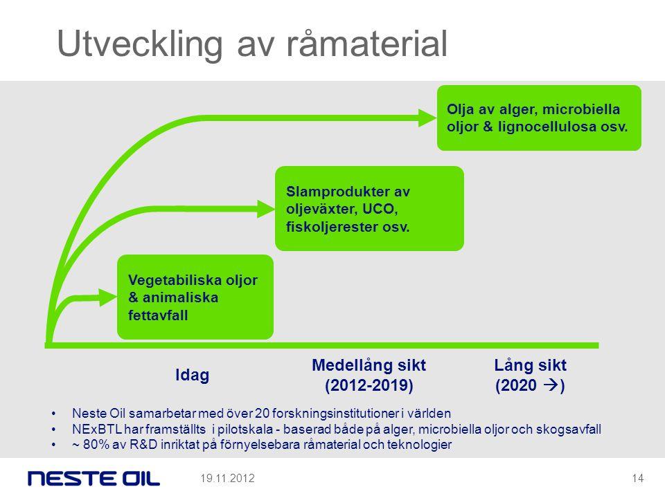 Utveckling av råmaterial Vegetabiliska oljor & animaliska fettavfall Slamprodukter av oljeväxter, UCO, fiskoljerester osv. Olja av alger, microbiella