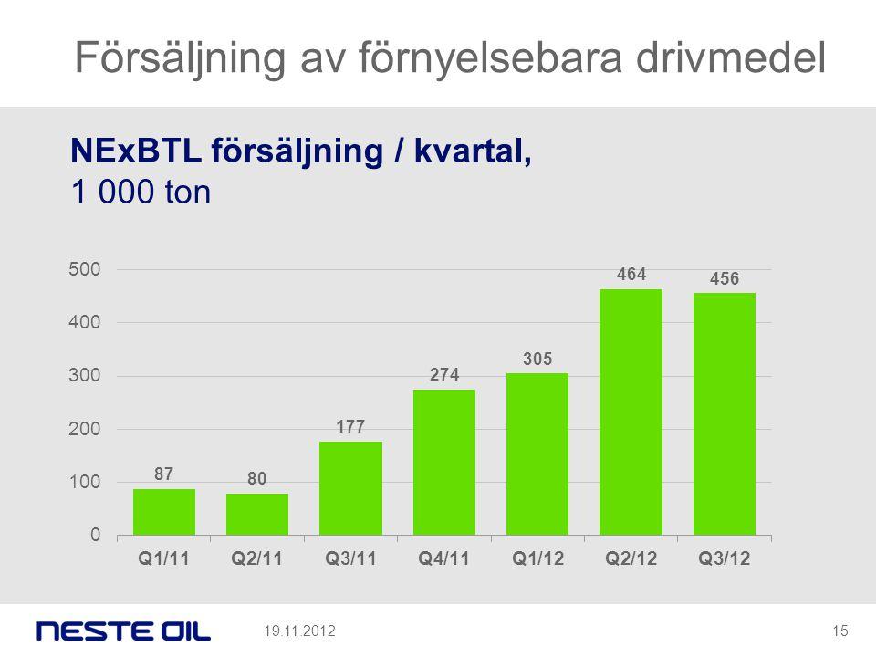 Försäljning av förnyelsebara drivmedel NExBTL försäljning / kvartal, 1 000 ton 19.11.201215