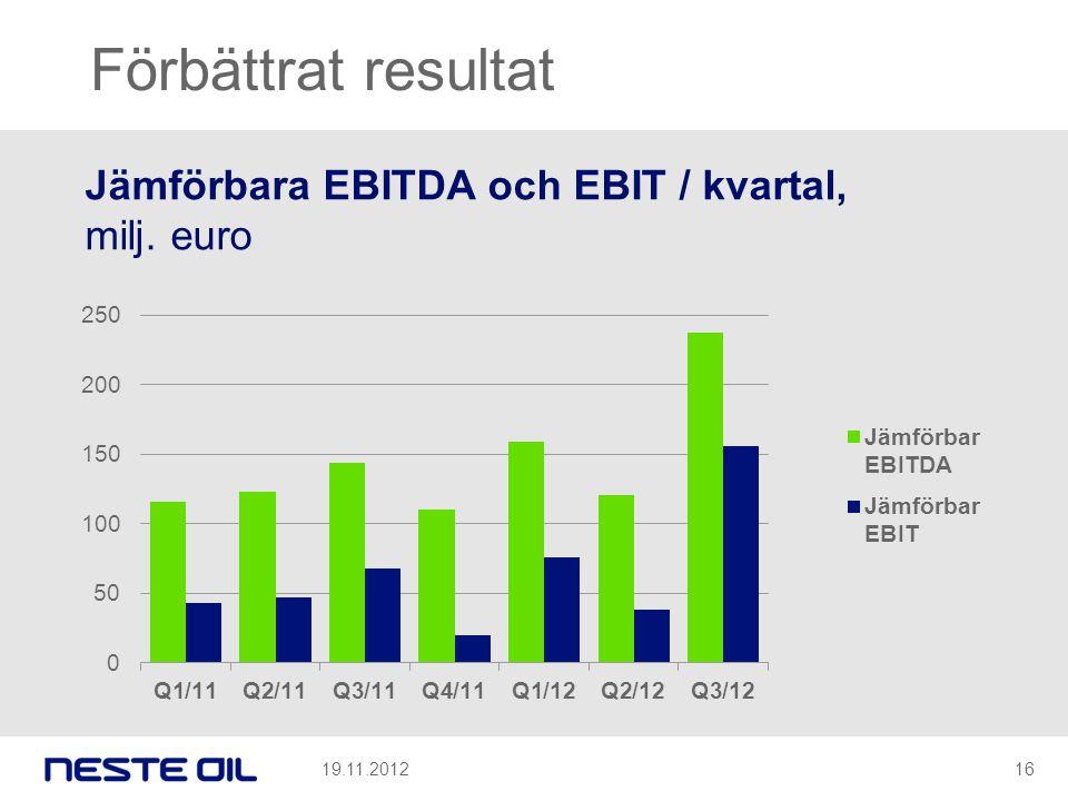 Förbättrat resultat Jämförbara EBITDA och EBIT / kvartal, milj. euro 19.11.201216