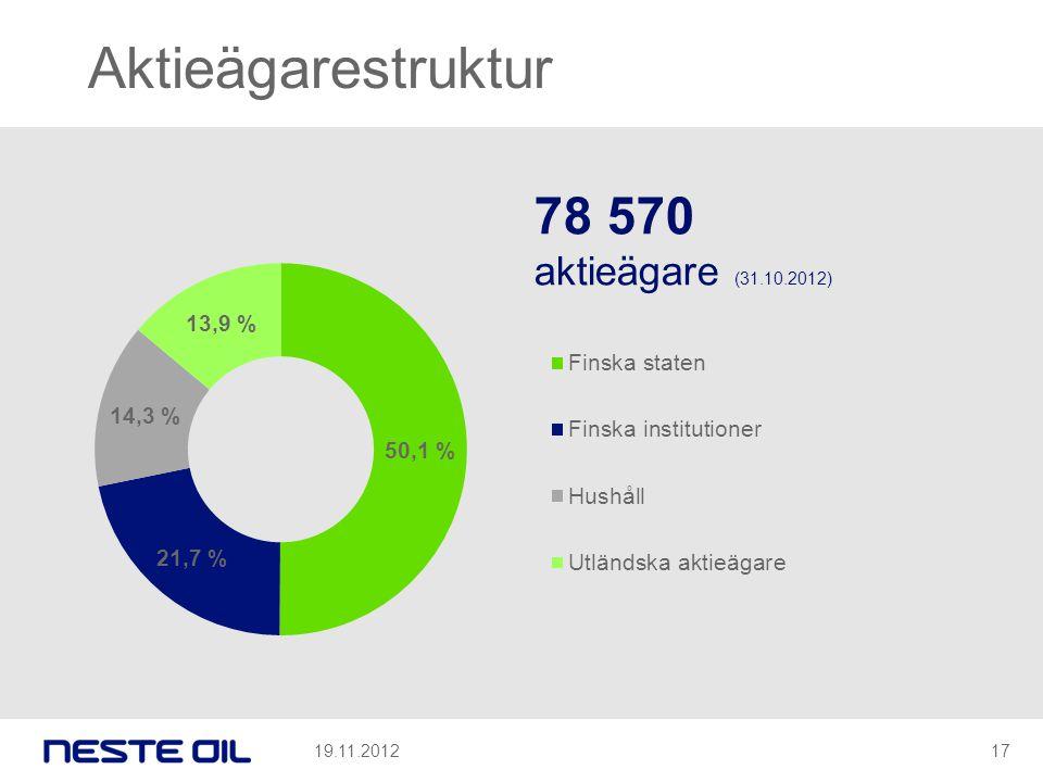 Aktieägarestruktur 78 570 aktieägare (31.10.2012) 19.11.201217