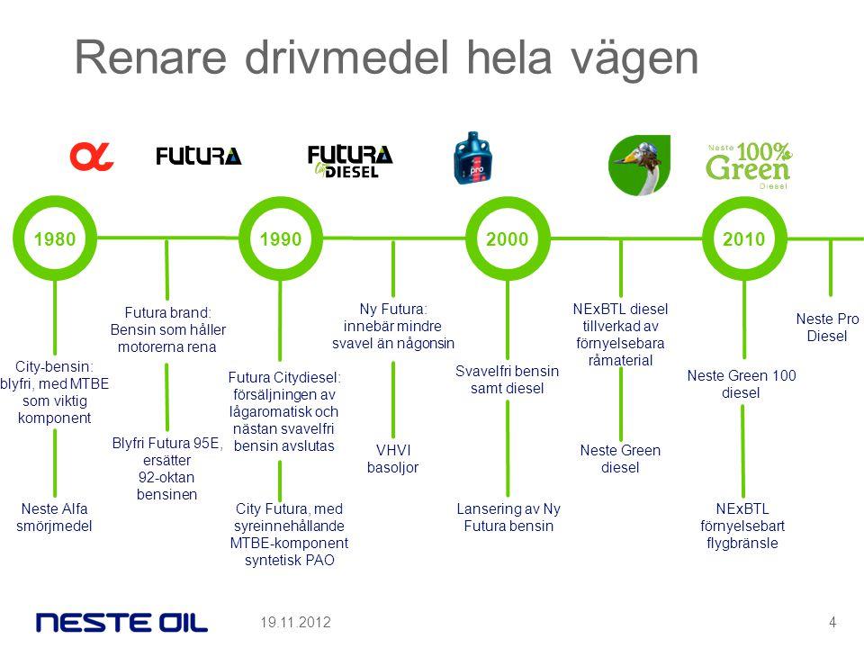 City-bensin: blyfri, med MTBE som viktig komponent 1980 Blyfri Futura 95E, ersätter 92-oktan bensinen Renare drivmedel hela vägen Futura Citydiesel: försäljningen av lågaromatisk och nästan svavelfri bensin avslutas 1990 Svavelfri bensin samt diesel 2000 NExBTL förnyelsebart flygbränsle 2010 Neste Alfa smörjmedel Futura brand: Bensin som håller motorerna rena City Futura, med syreinnehållande MTBE-komponent syntetisk PAO VHVI basoljor Ny Futura: innebär mindre svavel än någonsin Lansering av Ny Futura bensin Neste Green diesel NExBTL diesel tillverkad av förnyelsebara råmaterial Neste Green 100 diesel Neste Pro Diesel 19.11.20124