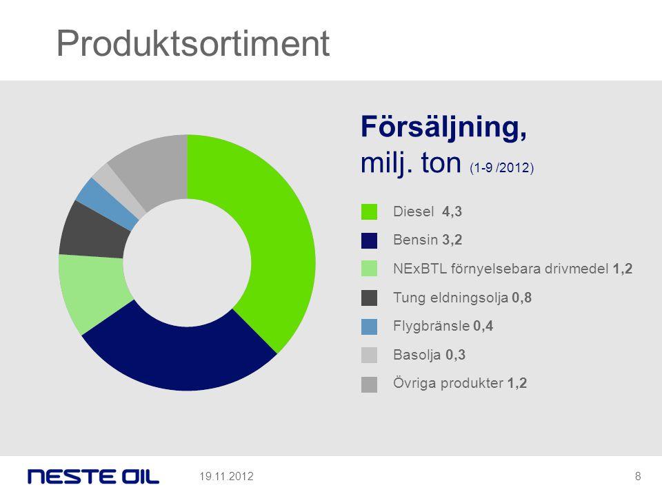 Produktsortiment Försäljning, milj. ton (1-9 /2012) Diesel 4,3 Bensin 3,2 NExBTL förnyelsebara drivmedel 1,2 Tung eldningsolja 0,8 Flygbränsle 0,4 Bas