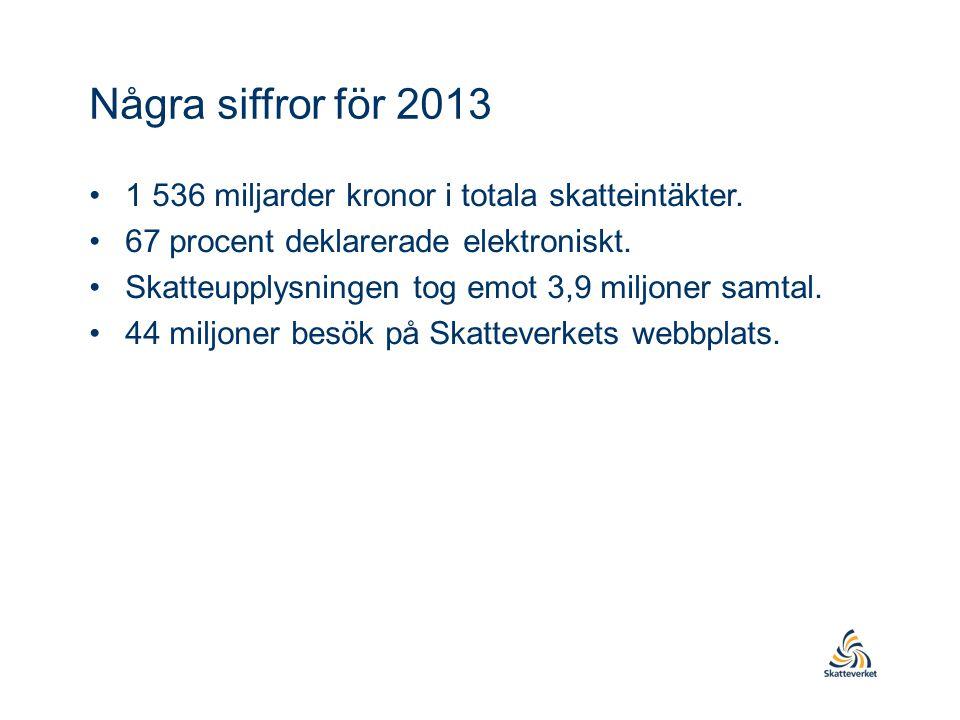 Några siffror för 2013 •1 536 miljarder kronor i totala skatteintäkter. •67 procent deklarerade elektroniskt. •Skatteupplysningen tog emot 3,9 miljone