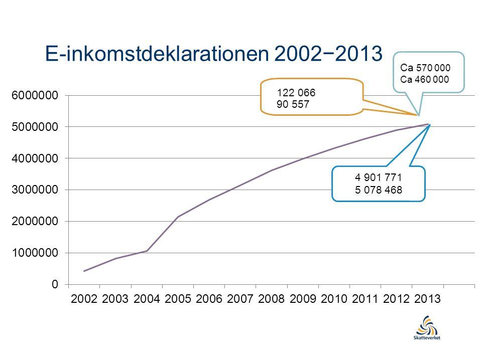 E-inkomstdeklarationen 2002−2013 4 901 771 5 078 468 122 066 90 557 Ca 570 000 Ca 460 000