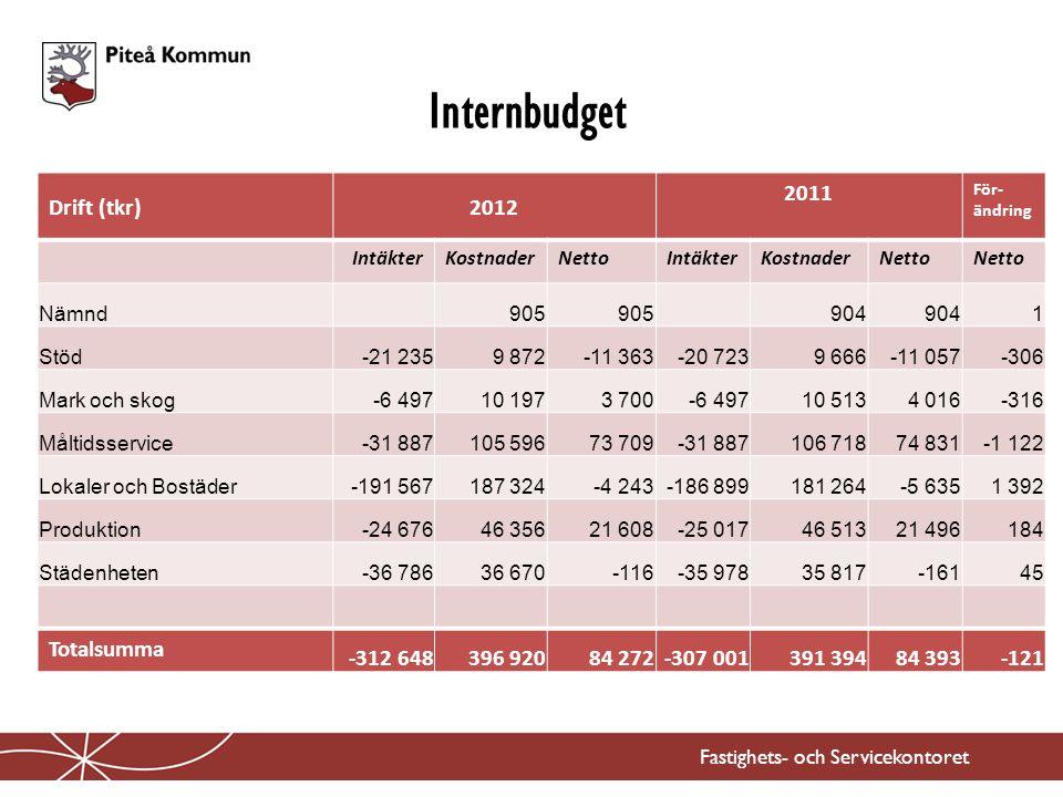 Internbudget Fastighets- och Servicekontoret Drift (tkr)2012 2011 För- ändring IntäkterKostnaderNettoIntäkterKostnaderNetto Nämnd 905 904 1 Stöd-21 23