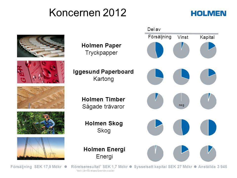 Energifakta Holmen 3 • Produktion av ca 1,1 TWh el/år vid våra vattenkraftverk.