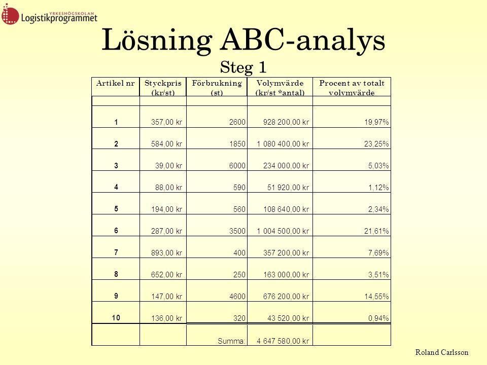 Roland Carlsson Lösning ABC-analys Steg 1