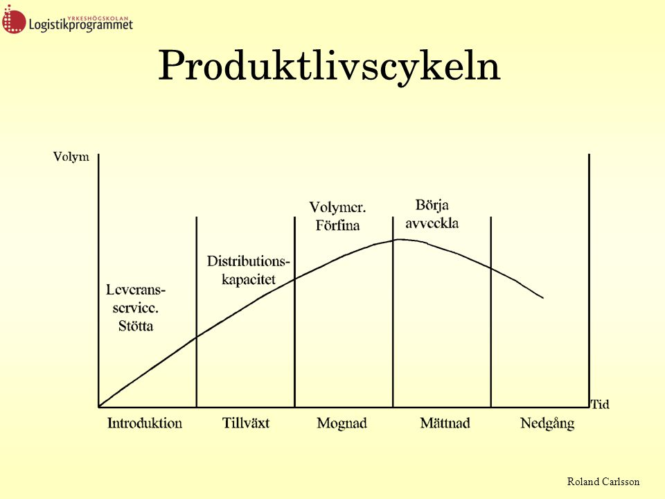 Roland Carlsson Produktlivscykeln