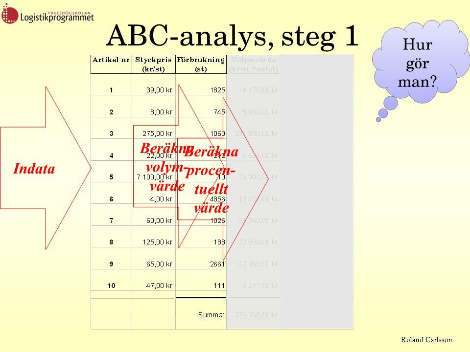 Roland Carlsson ABC-analys, steg 1 Hur gör man? Indata Beräkna volym- värde Beräkna procen- tuellt värde