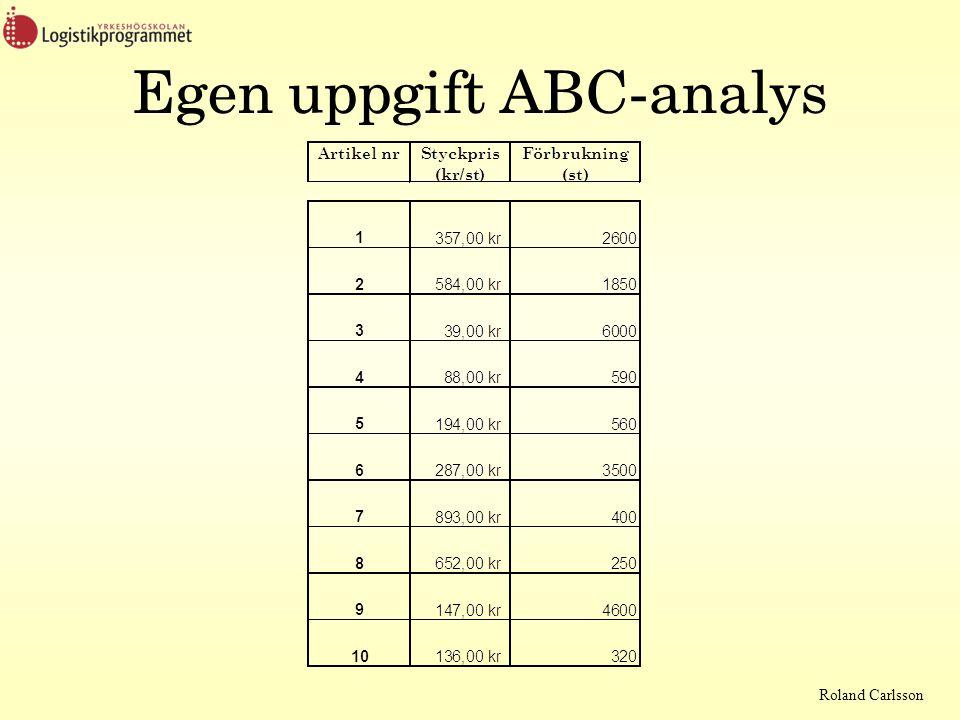 Roland Carlsson Egen uppgift ABC-analys
