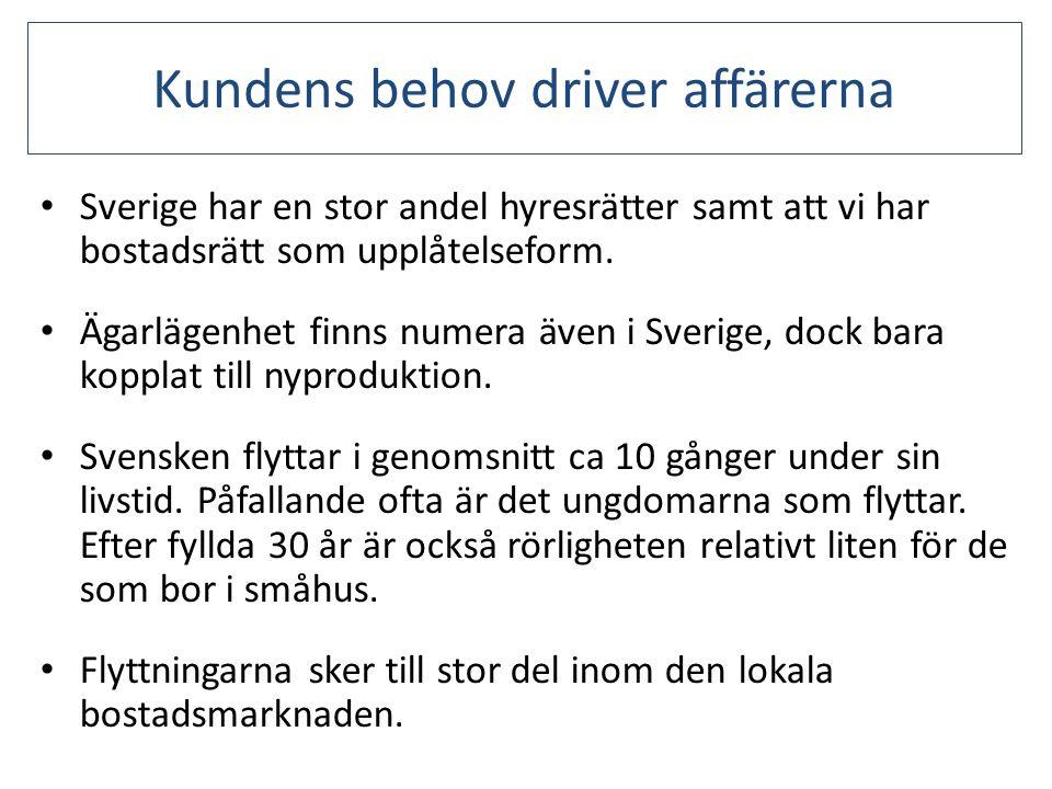 Kundens behov driver affärerna • Sverige har en stor andel hyresrätter samt att vi har bostadsrätt som upplåtelseform. • Ägarlägenhet finns numera äve