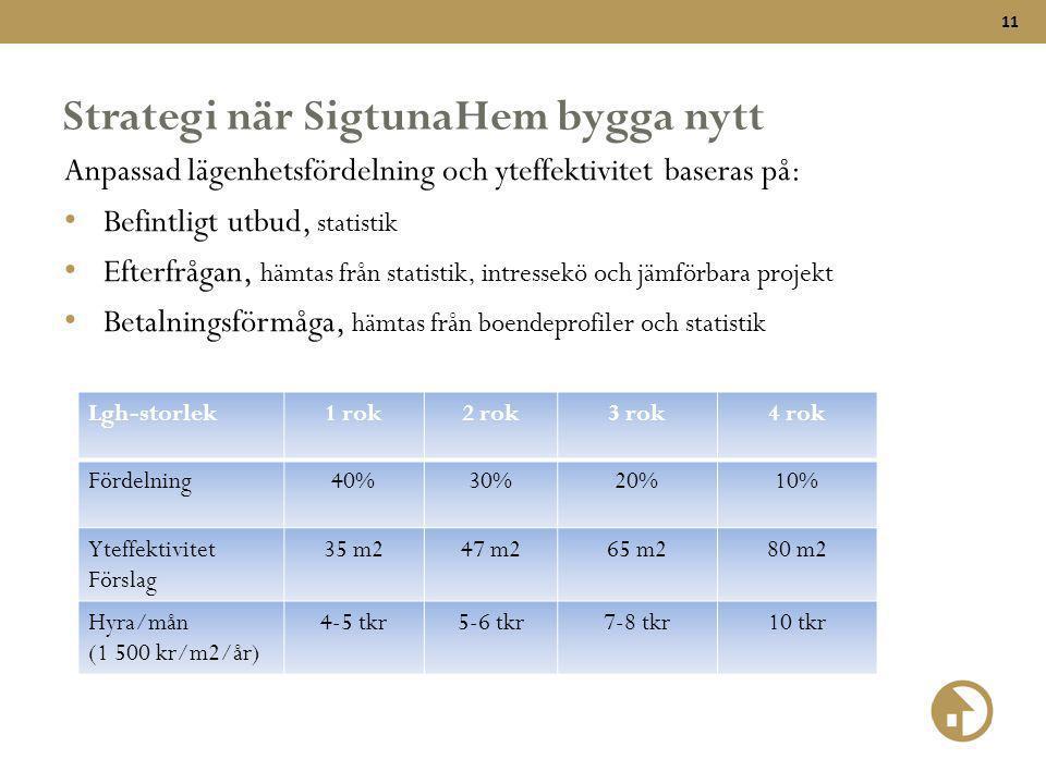 11 Strategi när SigtunaHem bygga nytt Anpassad lägenhetsfördelning och yteffektivitet baseras på: • Befintligt utbud, statistik • Efterfrågan, hämtas från statistik, intressekö och jämförbara projekt • Betalningsförmåga, hämtas från boendeprofiler och statistik Lgh-storlek1 rok2 rok3 rok4 rok Fördelning40%30%20%10% Yteffektivitet Förslag 35 m247 m265 m280 m2 Hyra/mån (1 500 kr/m2/år) 4-5 tkr5-6 tkr7-8 tkr10 tkr