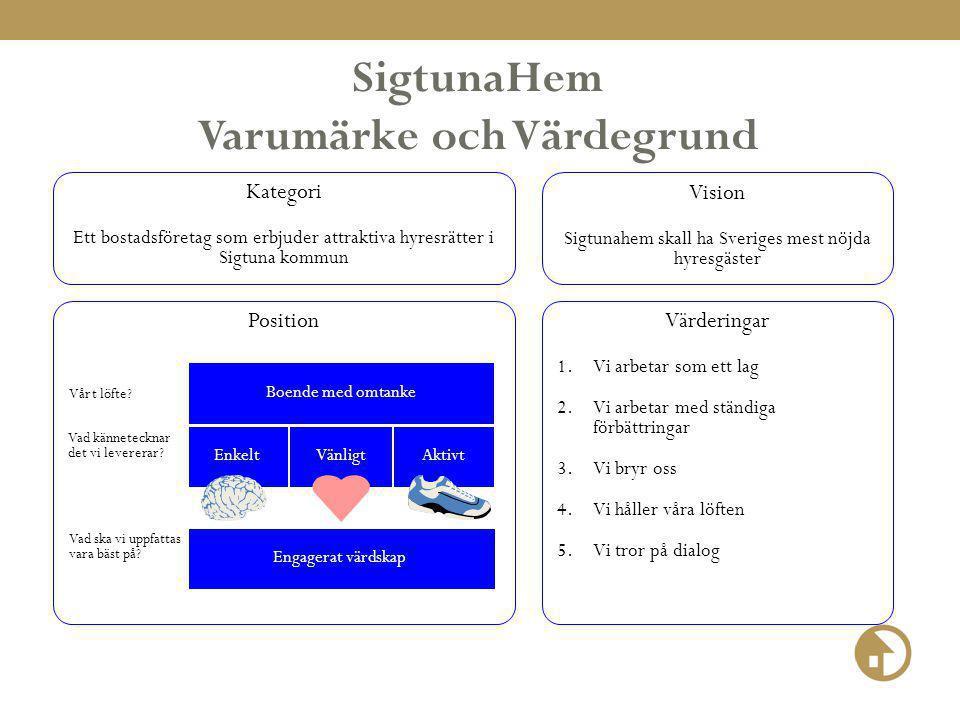 Värderingar 1.Vi arbetar som ett lag 2.Vi arbetar med ständiga förbättringar 3.Vi bryr oss 4.Vi håller våra löften 5.Vi tror på dialog SigtunaHem Varumärke och Värdegrund Kategori Ett bostadsföretag som erbjuder attraktiva hyresrätter i Sigtuna kommun Vision Sigtunahem skall ha Sveriges mest nöjda hyresgäster Position Vad ska vi uppfattas vara bäst på.