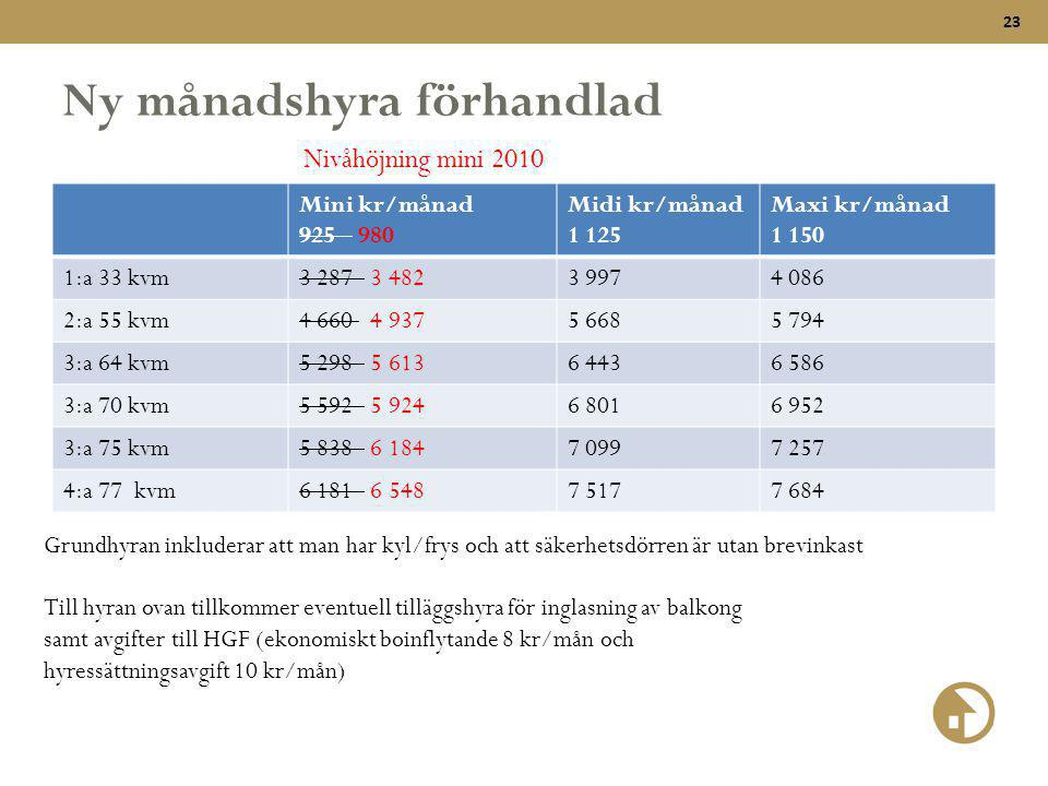 23 Ny månadshyra förhandlad Mini kr/månad 925 980 Midi kr/månad 1 125 Maxi kr/månad 1 150 1:a 33 kvm3 287 3 4823 9974 086 2:a 55 kvm4 660 4 9375 6685