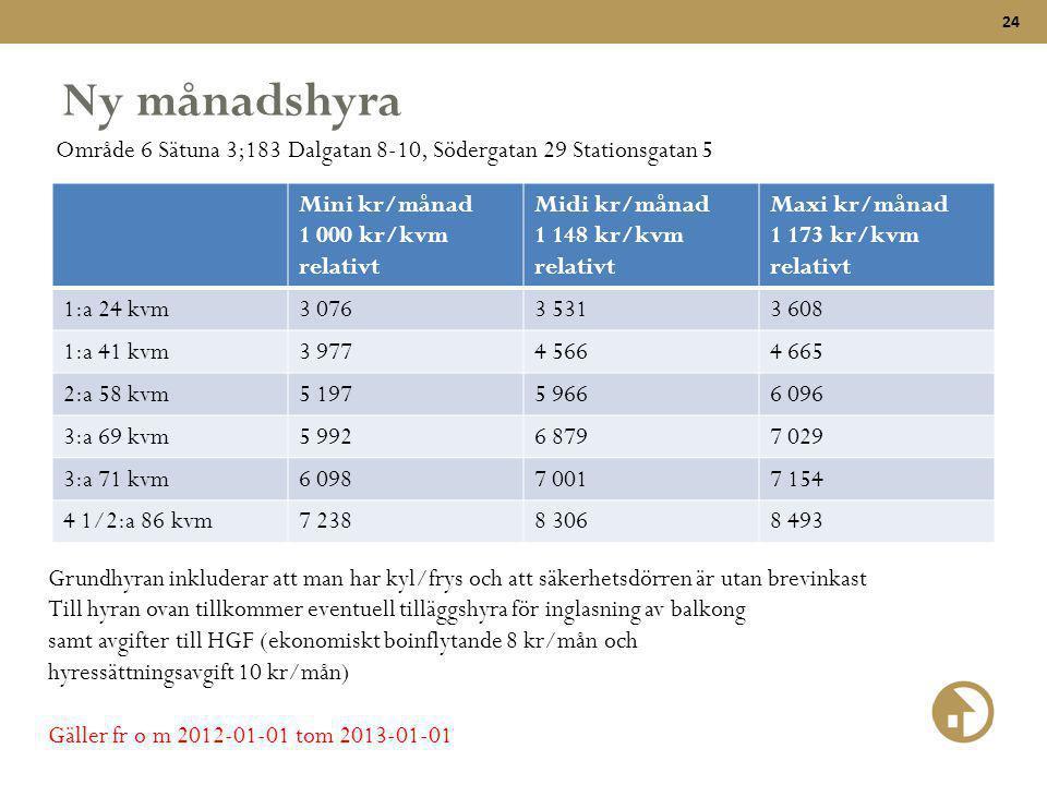 24 Ny månadshyra Mini kr/månad 1 000 kr/kvm relativt Midi kr/månad 1 148 kr/kvm relativt Maxi kr/månad 1 173 kr/kvm relativt 1:a 24 kvm3 0763 5313 608