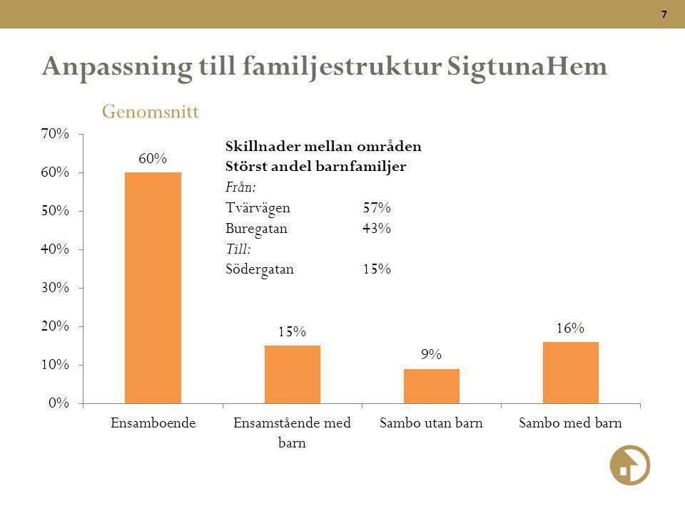 7 Anpassning till familjestruktur SigtunaHem Genomsnitt