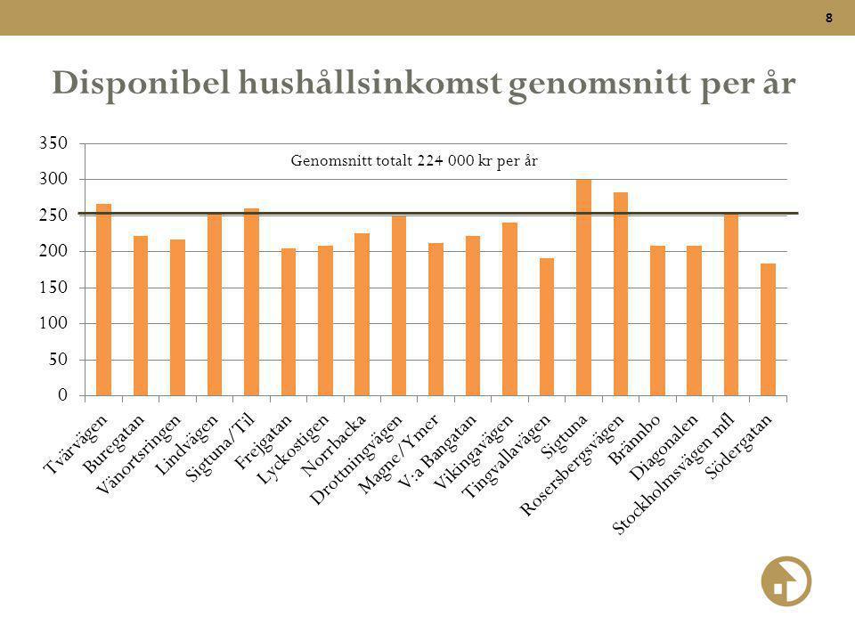 9 Nuläge antal lägenheter per storlek (9%) (1,5%)