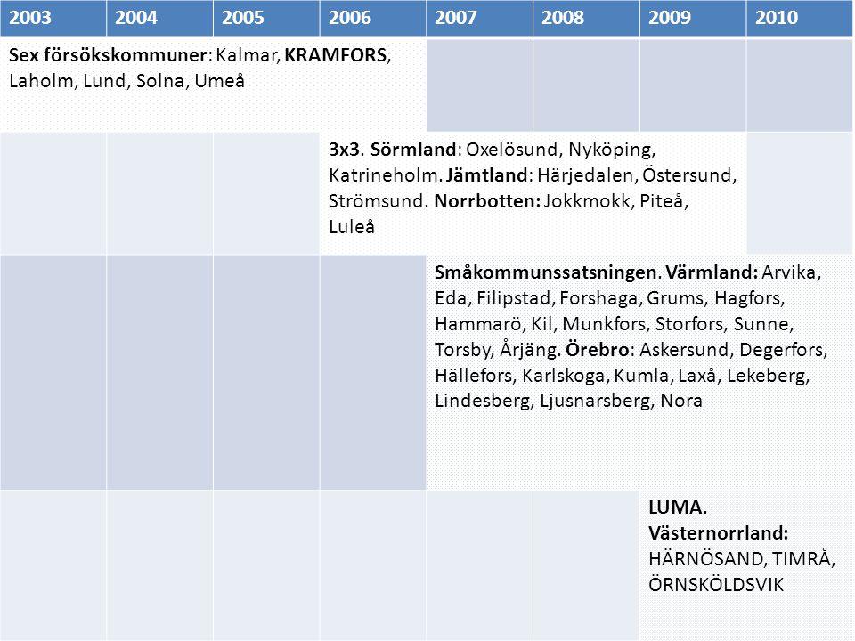 20032004200520062007200820092010 Sex försökskommuner: Kalmar, KRAMFORS, Laholm, Lund, Solna, Umeå 3x3. Sörmland: Oxelösund, Nyköping, Katrineholm. Jäm