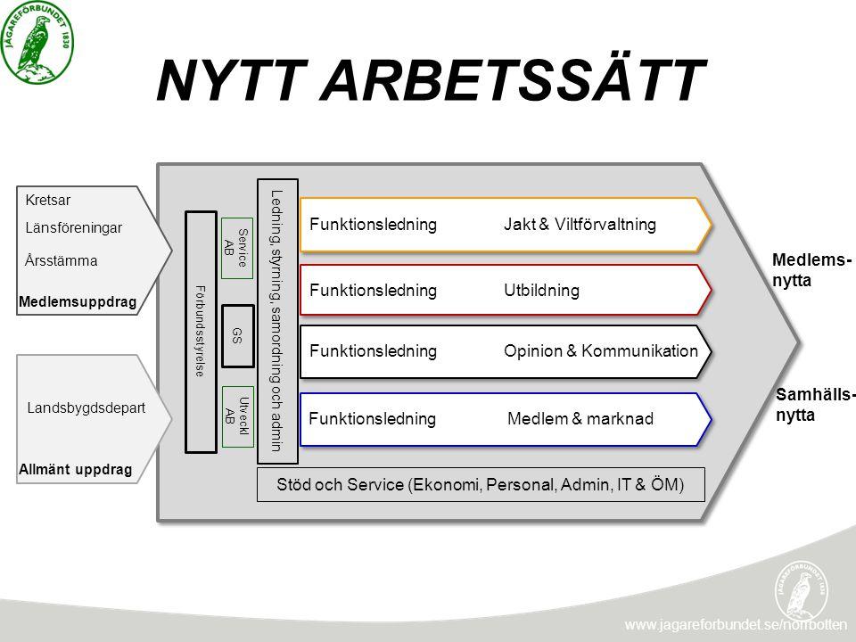 NYTT ARBETSSÄTT www.jagareforbundet.se/norrbotten Funktionsledning Jakt & Viltförvaltning Funktionsledning UtbildningFunktionsledning Opinion & Kommun