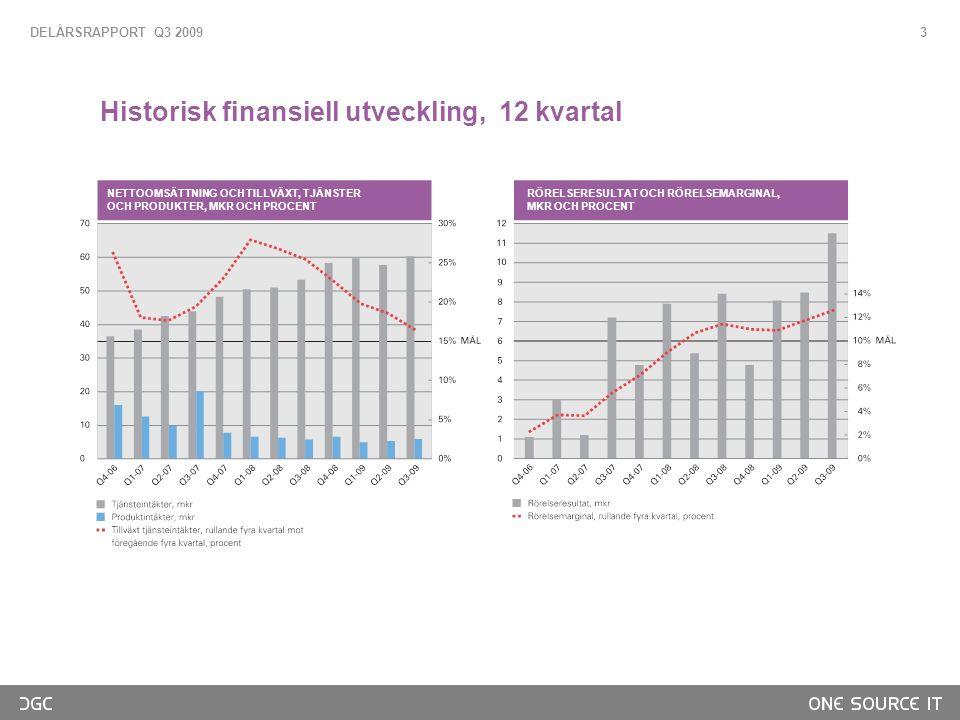 3 Historisk finansiell utveckling, 12 kvartal DELÅRSRAPPORT Q3 2009 NETTOOMSÄTTNING OCH TILLVÄXT, TJÄNSTER OCH PRODUKTER, MKR OCH PROCENT RÖRELSERESULTAT OCH RÖRELSEMARGINAL, MKR OCH PROCENT NETTOOMSÄTTNING OCH TILLVÄXT, TJÄNSTER OCH PRODUKTER, MKR OCH PROCENT RÖRELSERESULTAT OCH RÖRELSEMARGINAL, MKR OCH PROCENT