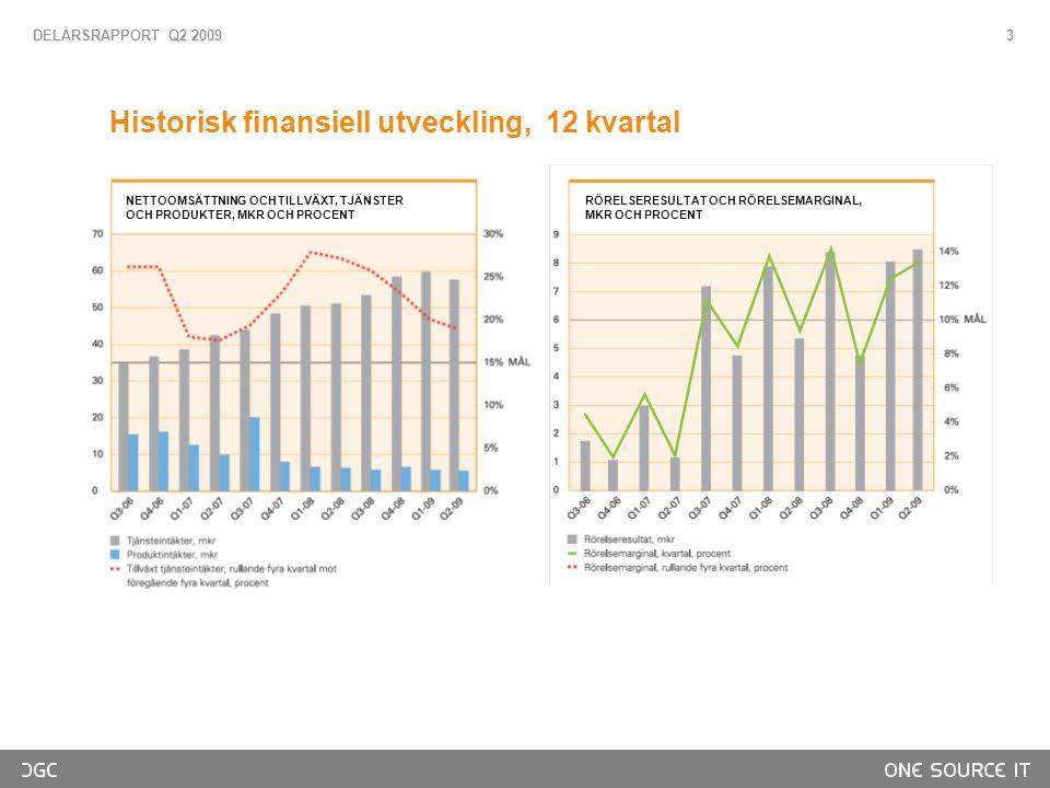 3 Historisk finansiell utveckling, 12 kvartal DELÅRSRAPPORT Q2 2009 NETTOOMSÄTTNING OCH TILLVÄXT, TJÄNSTER OCH PRODUKTER, MKR OCH PROCENT RÖRELSERESULTAT OCH RÖRELSEMARGINAL, MKR OCH PROCENT