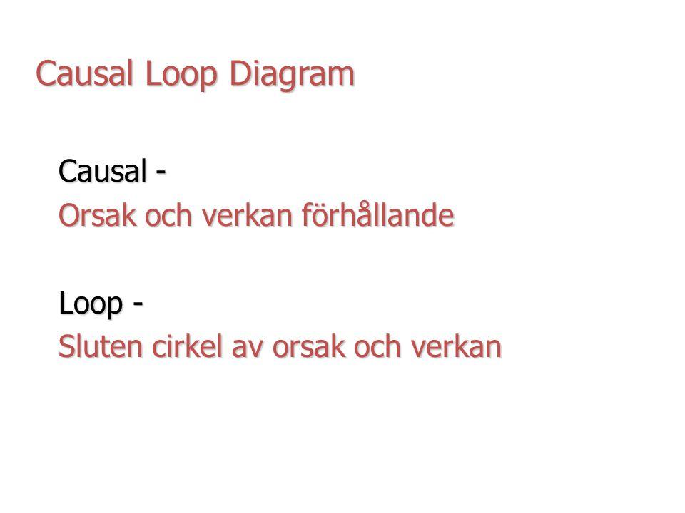 Causal Loop Diagram Causal - Orsak och verkan förhållande Loop - Sluten cirkel av orsak och verkan