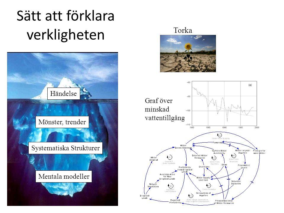 Sätt att förklara verkligheten Events Patterns, Trends Systemic Structures Mental Models Torka Graf över minskad vattentillgång Händelse Mönster, trender Systematiska Strukturer Mentala modeller